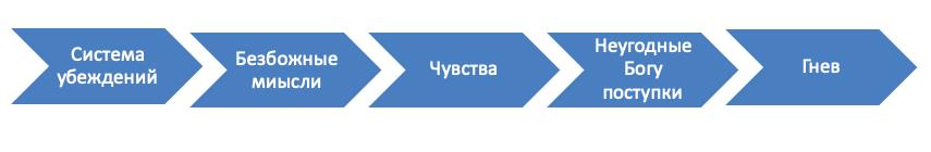 Десятый шаг АН АА продолжение
